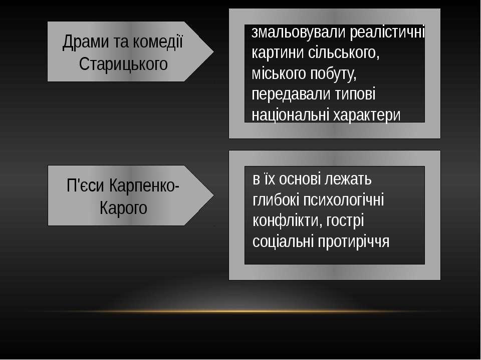 Драми та комедії Старицького П'єси Карпенко-Карого змальовували реалістичні к...