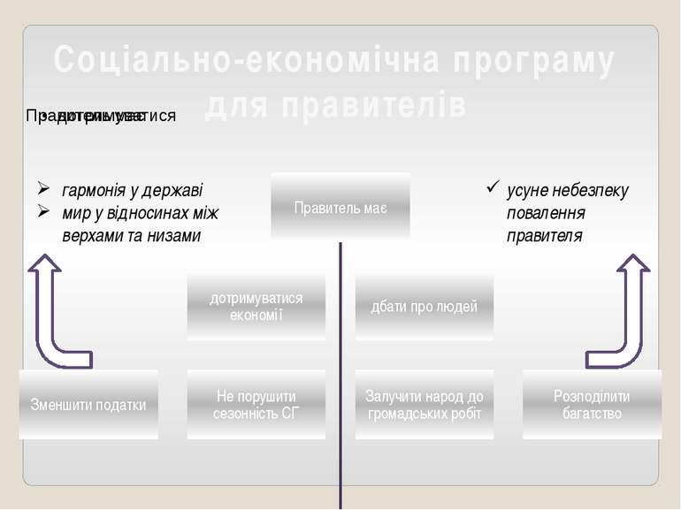 Соціально-економічна програму для правителів гармонія у державі мир у відноси...
