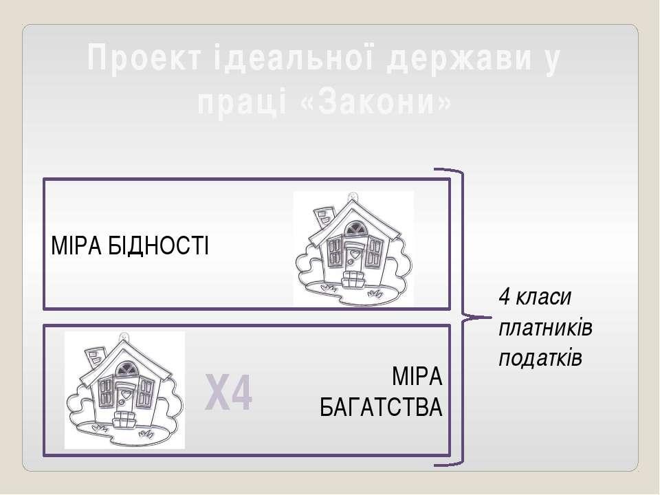 Проект ідеальної держави у праці «Закони» МІРА БІДНОСТІ МІРА БАГАТСТВА Х4 4 к...