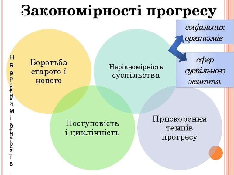 Закономірності прогресу соціальних організмів сфер суспільного життя