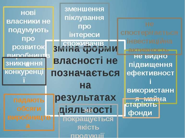 зміна форми власності не позначається на результатах діяльності нові власники...