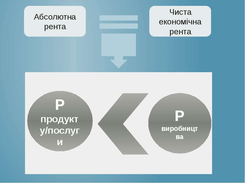 Абсолютна рента Чиста економічна рента Р продукту/послуги Р виробництва