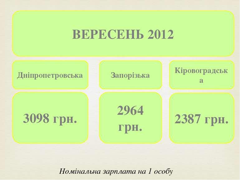 ВЕРЕСЕНЬ 2012 Дніпропетровська Запорізька Кіровоградська 3098 грн. 2964 грн. ...