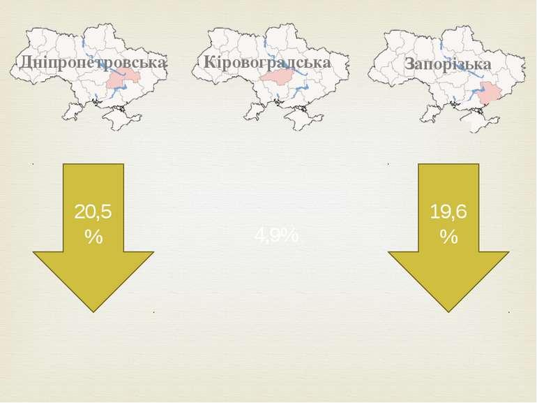 Кіровоградська Дніпропетровська Запорізька 19,6% 20,5% 4,9%