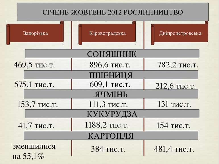 СІЧЕНЬ-ЖОВТЕНЬ 2012 РОСЛИННИЦТВО Запорізька Кіровоградська Дніпропетровська С...