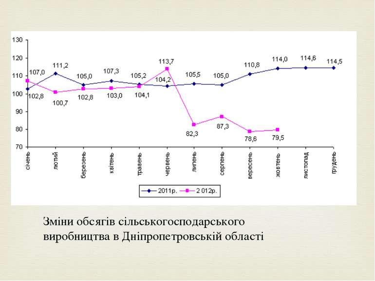 Зміни обсягів сільськогосподарського виробництва в Дніпропетровській області