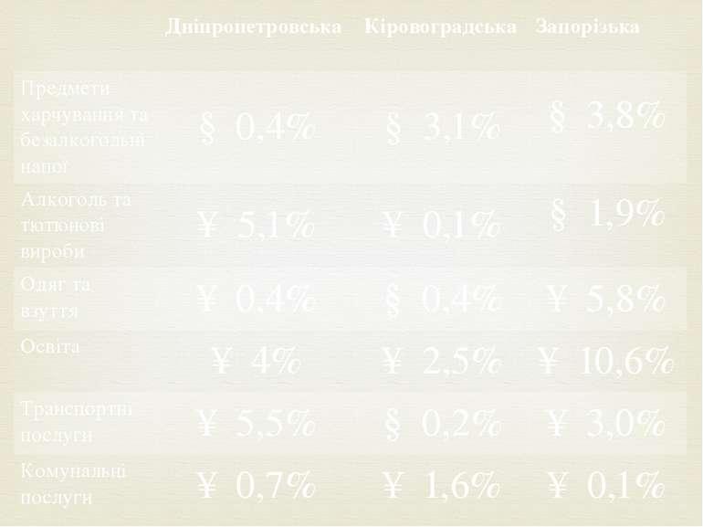 Дніпропетровська Кіровоградська Запорізька Предмети харчування та безалкоголь...