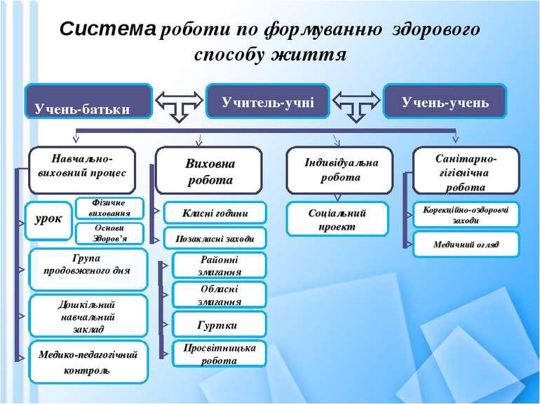 Система роботи по формуванню здорового способу життя Учитель-учні Учень-батьк...