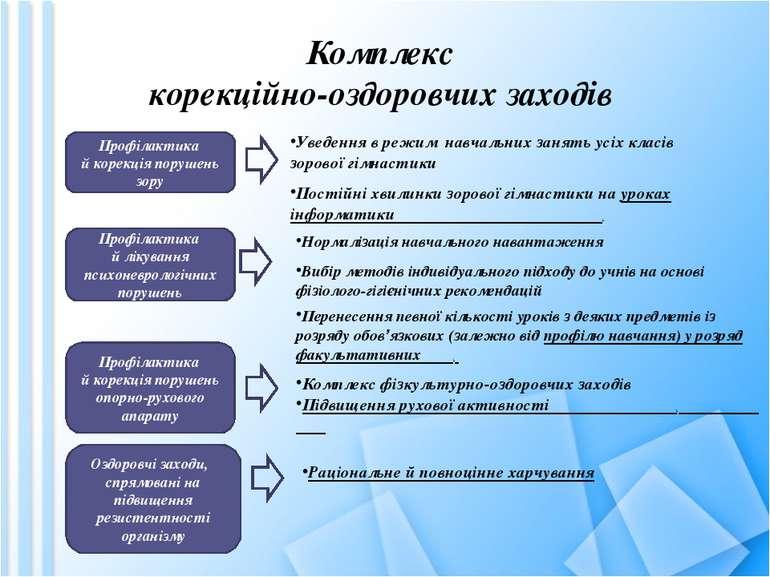 Комплекс корекційно-оздоровчих заходів Профілактика й корекція порушень зору ...