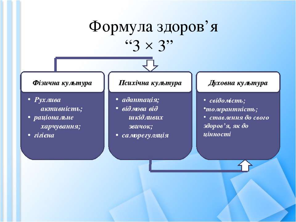 """Формула здоров'я """"3 × 3"""" Рухлива активність; раціональне харчування; гігієна ..."""