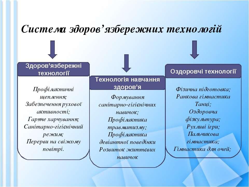 Формування санітарно-гігієнічних навичок; Профілактика травматизму; Профілакт...