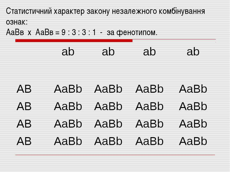 Статистичний характер закону незалежного комбінування ознак: АаВв х АаВв = 9 ...