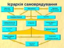 Ієрархія самоврядування Рада учнів Голова Ради Рада вчителів Директор Адмініс...