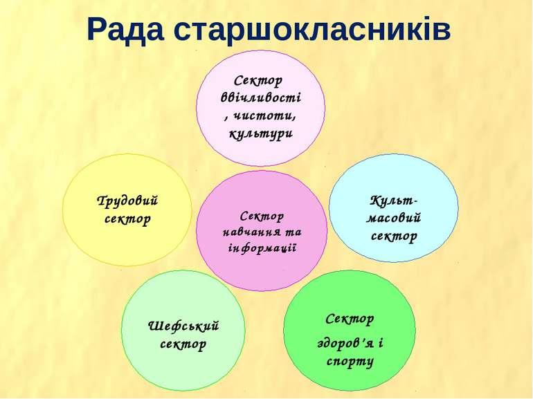 Рада старшокласників Трудовий сектор Культ-масовий сектор Сектор навчання та ...