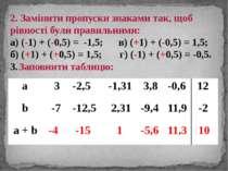 2. Замінити пропуски знаками так, щоб рівності були правильними: а) (-1) + (-...