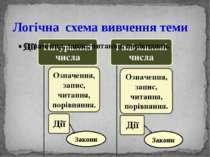 Закони Закони Логічна схема вивчення теми