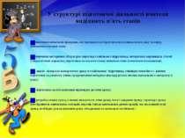 У структурі підготовчої діяльності вчителя виділяють п'ять етапів  I – вивче...