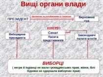 Вищі органи влади ПРЕЗИДЕНТ Верховний суд Виборщики президента Законодавчі па...