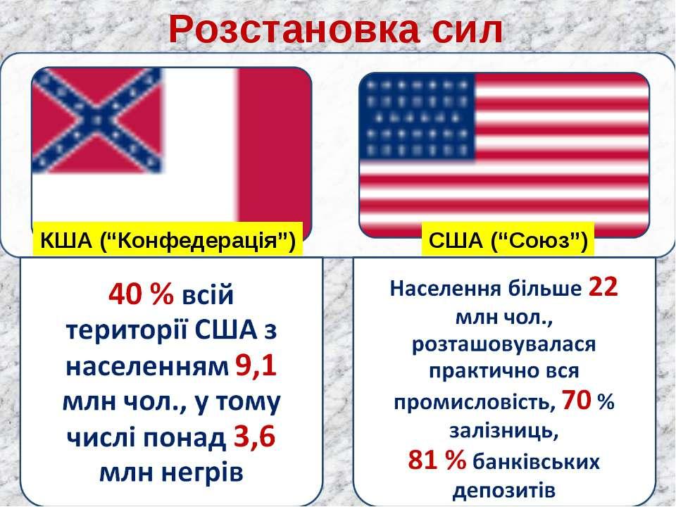 """Розстановка сил КША (""""Конфедерація"""") США (""""Союз"""")"""