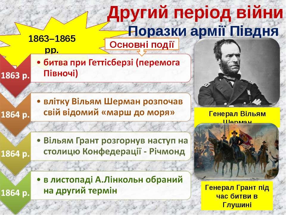 Другий період війни 1863–1865 рр. Поразки армії Півдня Основні події Генерал ...
