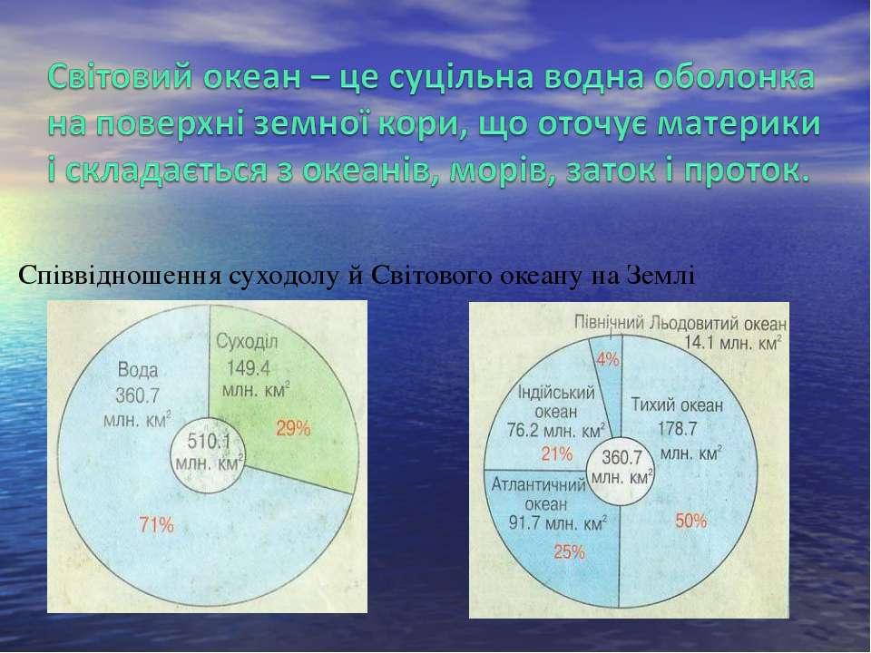 Співвідношення суходолу й Світового океану на Землі
