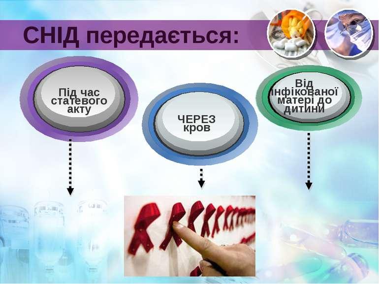 СНІД передається: Під час статевого акту ЧЕРЕЗ кров Від інфікованої матері до...