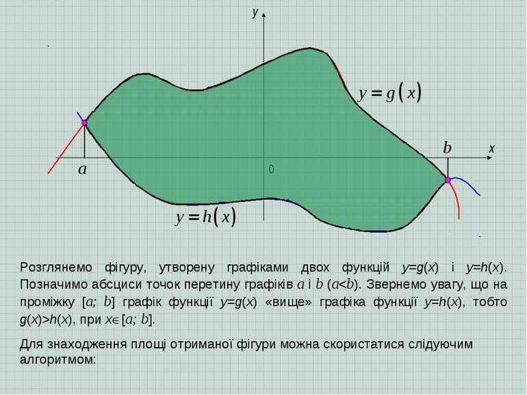 x y 0 a b Розглянемо фігуру, утворену графіками двох функцій y=g(x) і y=h(x)....
