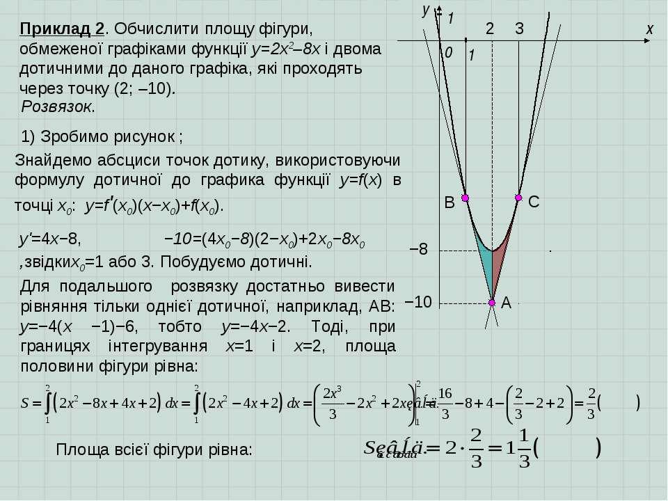 x y 0 Приклад 2. Обчислити площу фігури, обмеженої графіками функції y=2x2–8х...