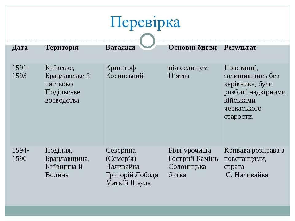 Перевірка Дата Територія Ватажки Основні битви Результат 1591- 1593 Київське,...