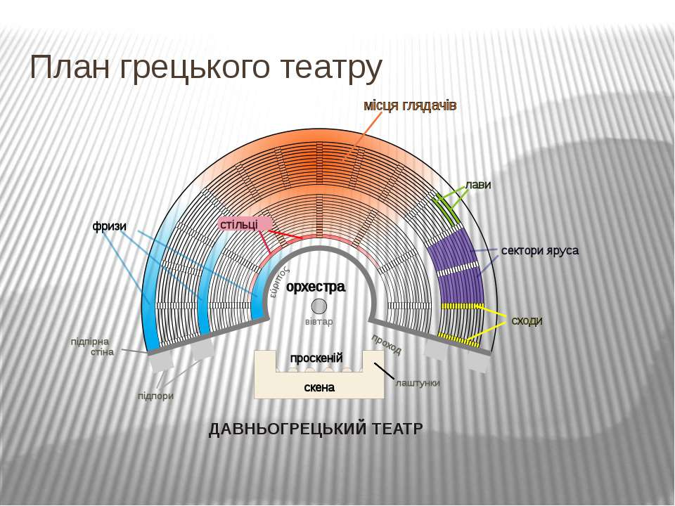 План грецького театру