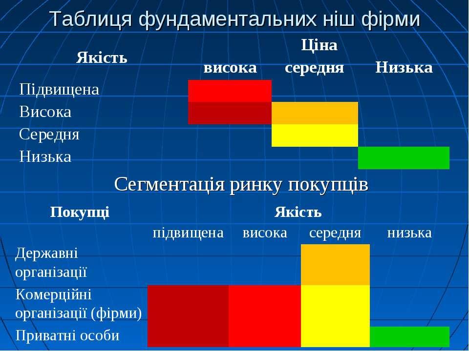 Таблиця фундаментальних ніш фірми Сегментація ринку покупців Якість Ціна висо...