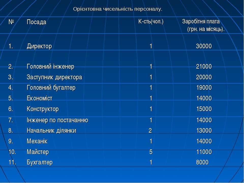 Орієнтовна чисельність персоналу. № Посада К-сть(чол.) Заробiтня плата (грн. ...
