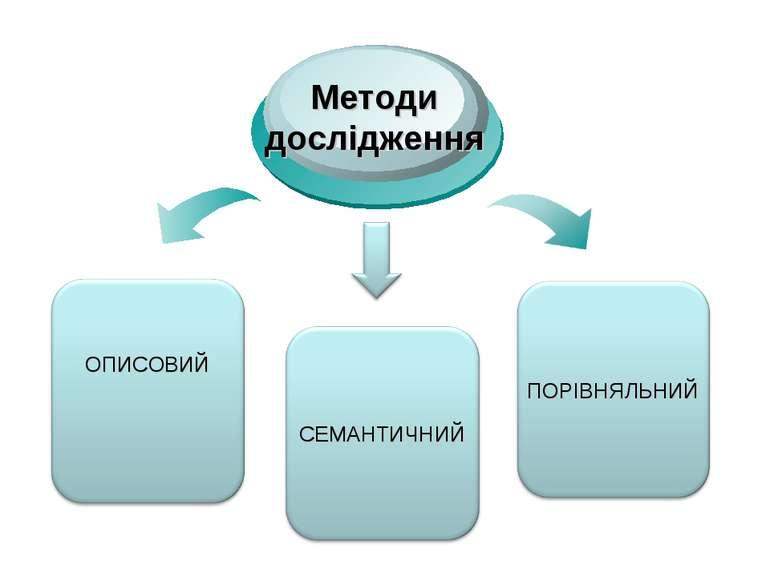 ОПИСОВИЙ Методи дослідження