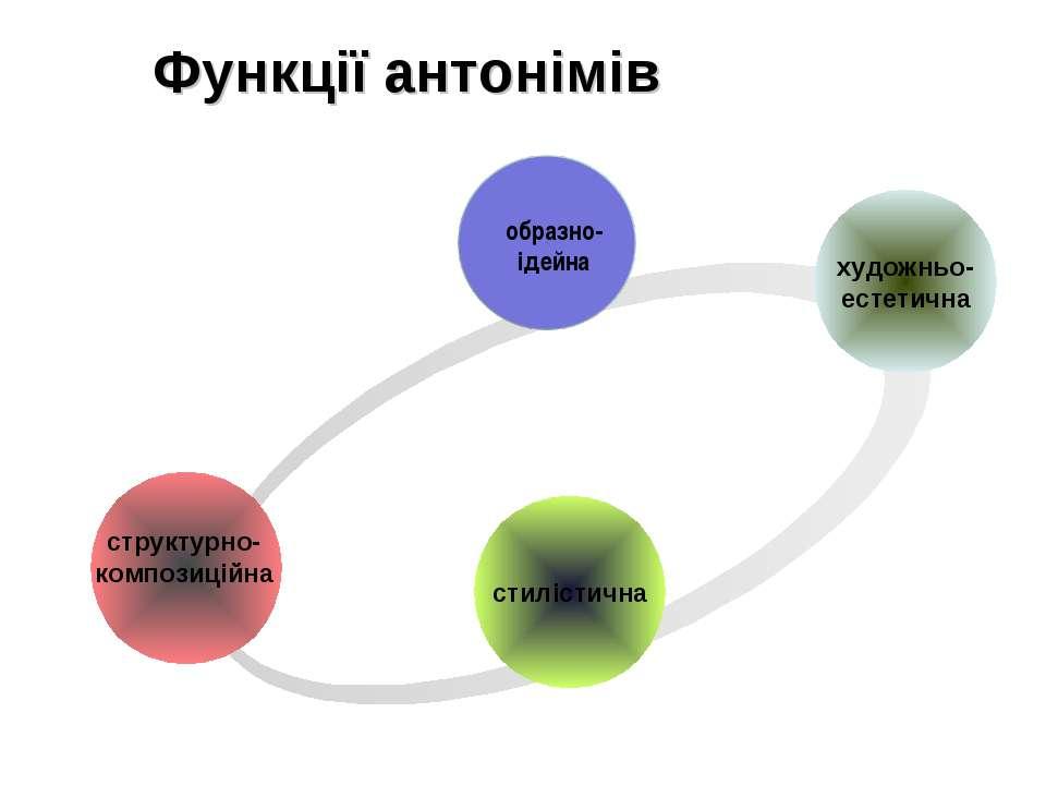 Функції антонімів образно- ідейна