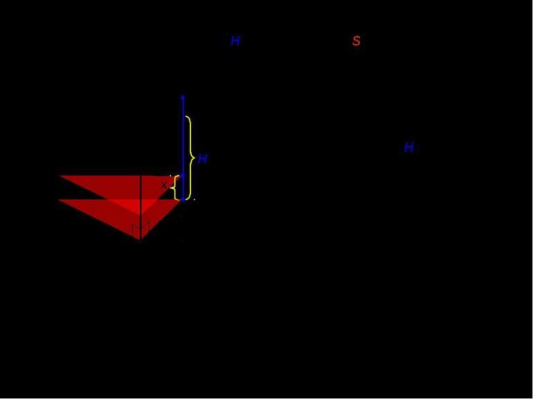 II. Обєм прямої призми з висотою H і площею основи S. x x [0;H] H 0 Площа пер...