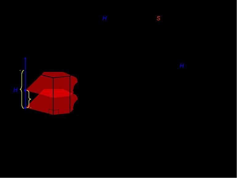 III. Обєм n-кутної прямої призми з висотою H і площею основи S. x x [0;H] H 0...