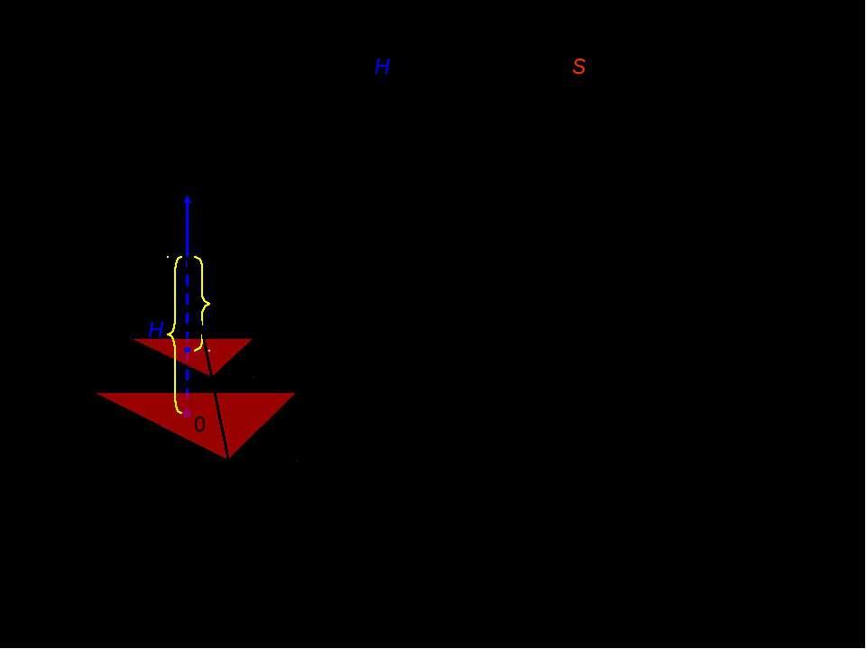 V. Обєм трикутної піраміди з висотою H і площею основи S. H x x [0;H] x Площа...