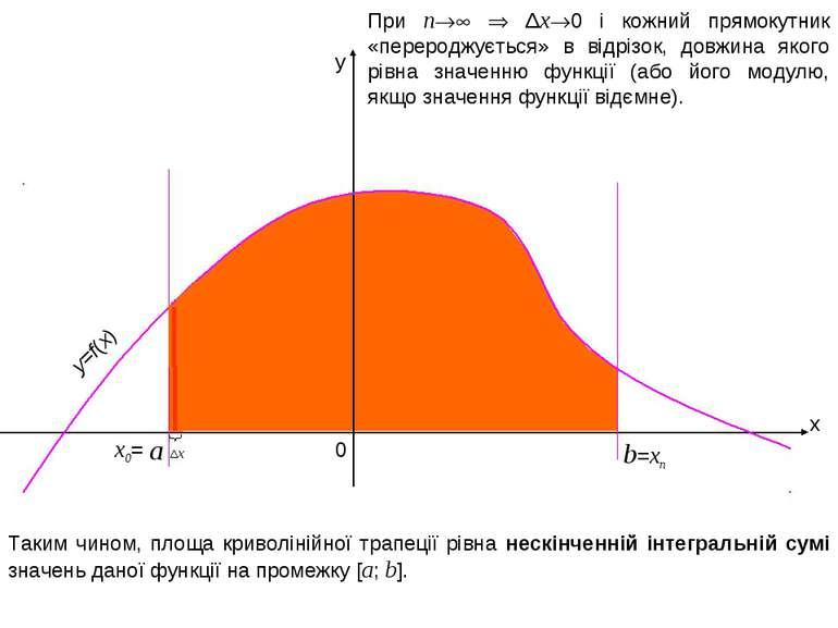 x y b 0 =xn При n Δx 0 і кожний прямокутник «перероджується» в відрізок, довж...