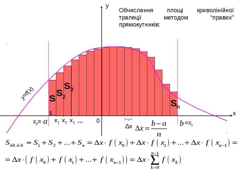 x1 x y a b 0 x2 x0= x3 =xn y=f(x) … Δx Обчислення площі криволінійної трапеці...