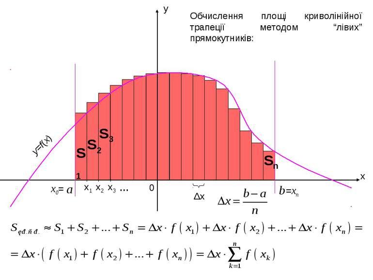 """x y a b 0 Δx Обчислення площі криволінійної трапеції методом """"лівих"""" прямокут..."""