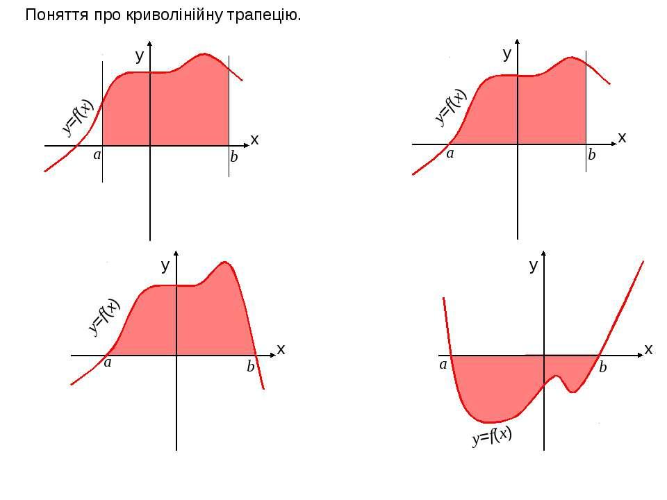 x y x y x y x y Поняття про криволінійну трапецію. а b y=f(x) а b а b а b y=f...