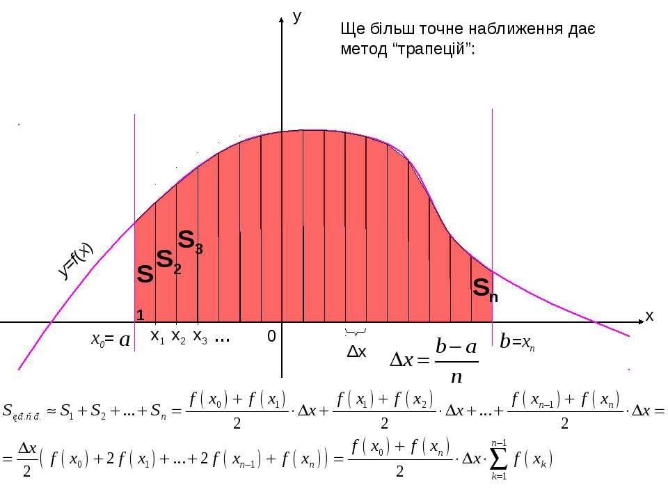 """x y 0 Δx Ще більш точне наближення дає метод """"трапецій"""": y=f(x) a x1 x3 x2 x0..."""
