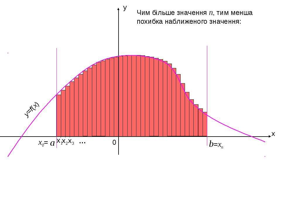 x y b 0 x2 x1 x3 =xn … Чим більше значення n, тим менша похибка наближеного з...