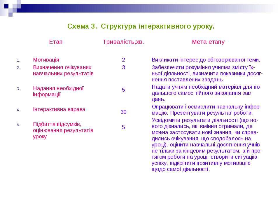 Схема 3. Структура інтерактивного уроку.