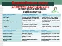 Впровадження курсу «Абетка харчування» Загальні розділи предмета «Природознав...