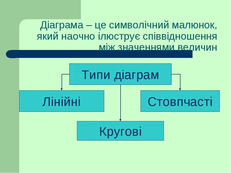 Діаграма – це символічний малюнок, який наочно ілюструє співвідношення між зн...