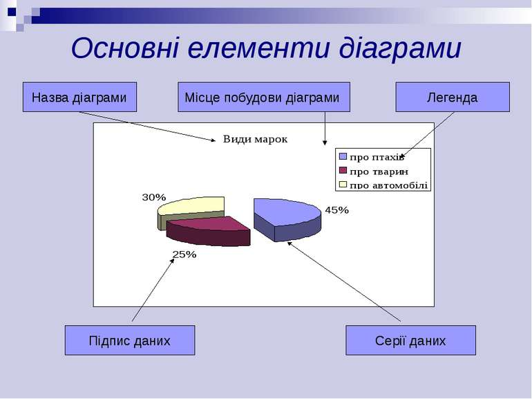 Основні елементи діаграми Легенда Назва діаграми Місце побудови діаграми Підп...