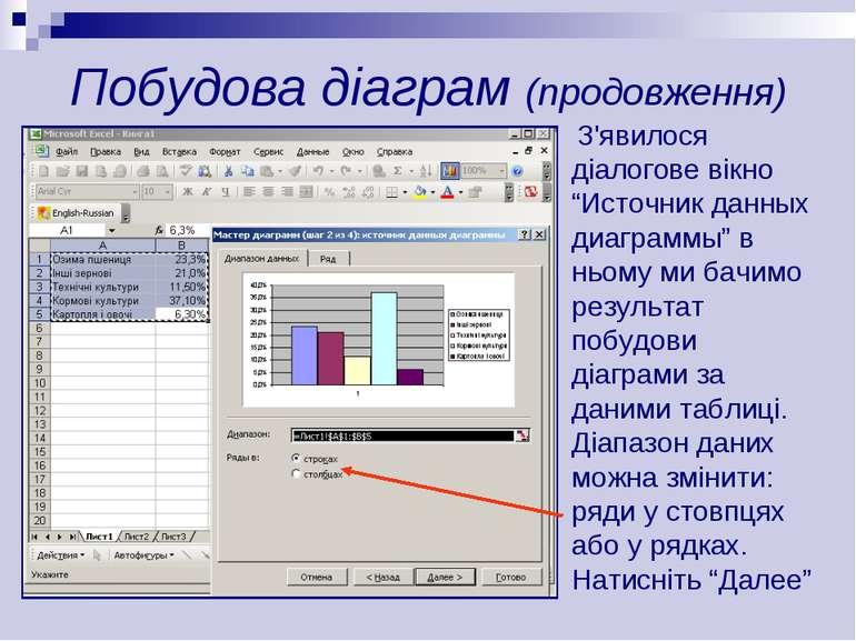 """Побудова діаграм (продовження) З'явилося діалогове вікно """"Источник данных диа..."""