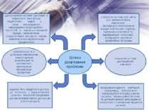 Шляхи розв'язання проблеми створення системи веб-сайтів усіх загальноосвітніх...