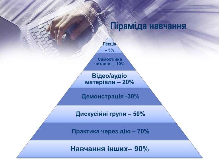 Піраміда навчання